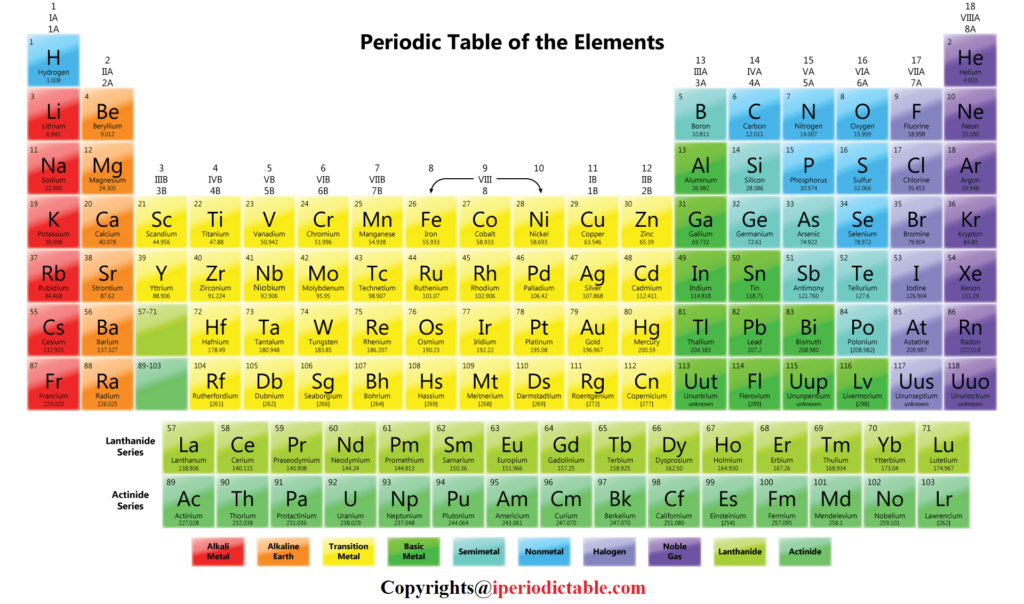 How To Read The Periodic Table