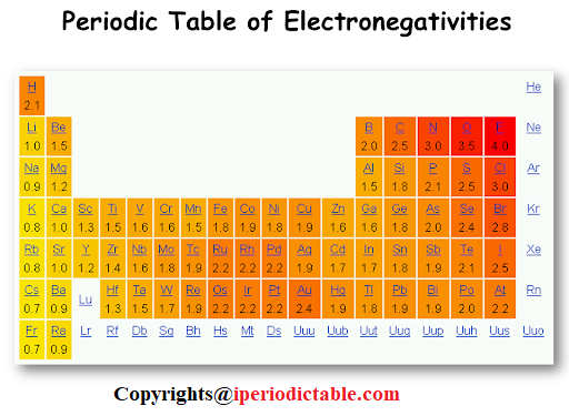 Periodic Table With Electronegativity