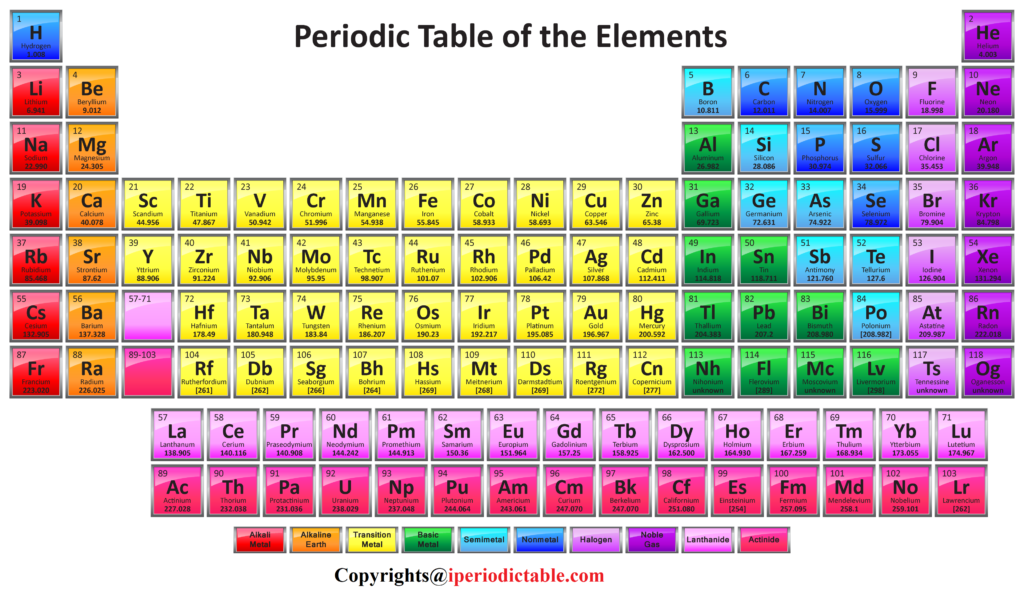 Periodic Table of Elements with Names