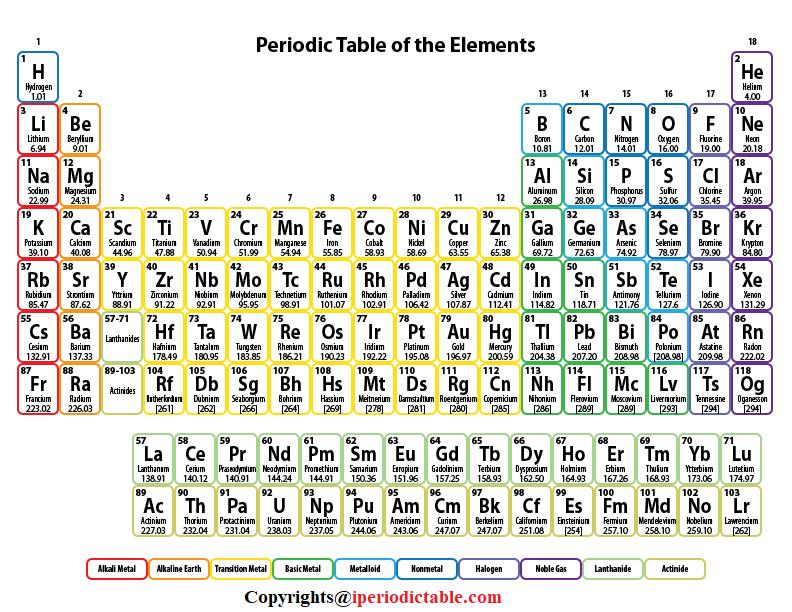 Free Printable Periodic Table