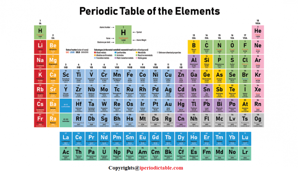 What is a Periodic Table
