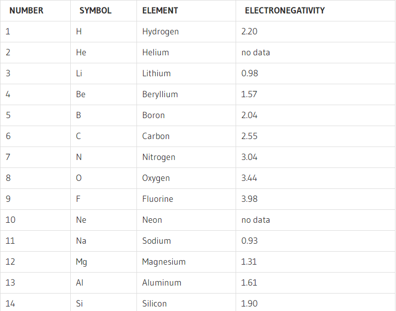 What is Electronegativity Chart | List of Electronegativity [PDF]