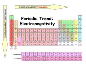 Electronegativity Periodic Table