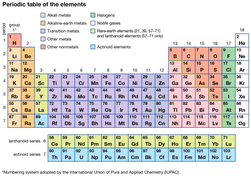 Facts About Potassium Periodic Table