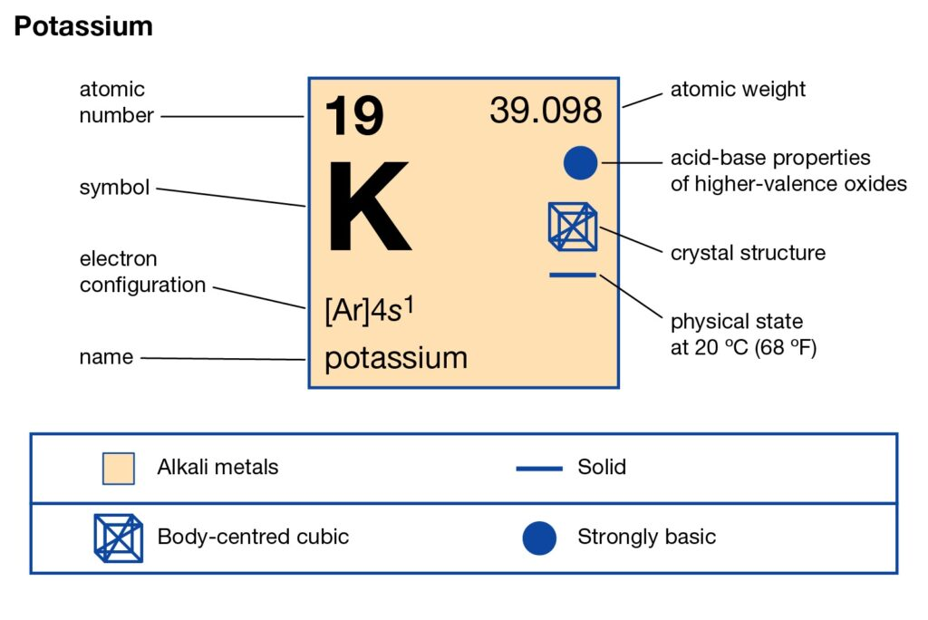 Potassium Periodic Table