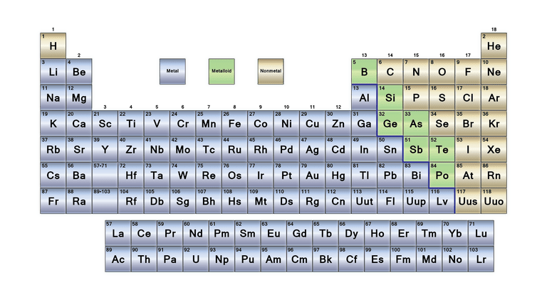 Labeled Periodic Table Metals