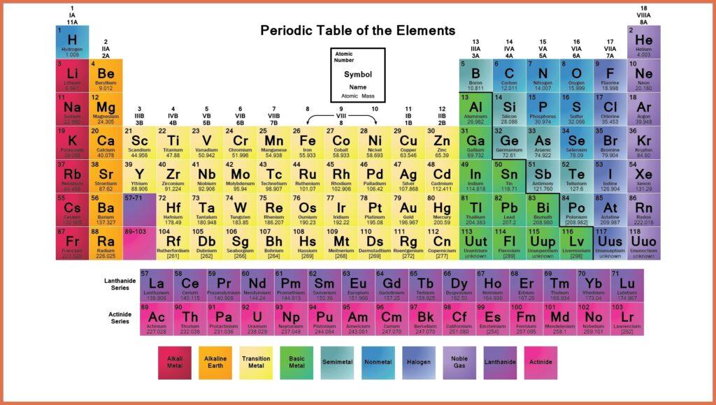 Periodic Table - Periodic Table