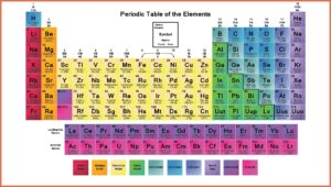 Labeled Periodic Table of Elements