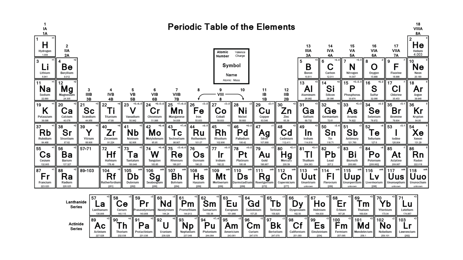 A Periodic Table Of Human Psychological Adaptations