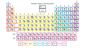 Periodic Table Labeled Groups
