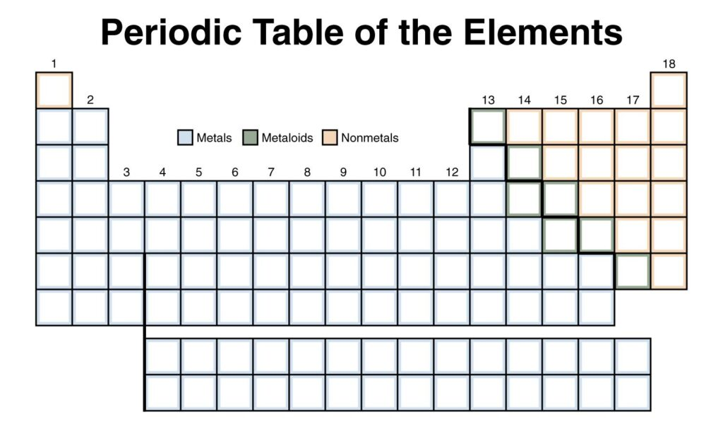 Blank Periodic Table Worksheet