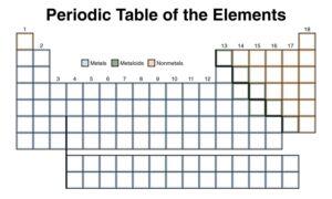 Blank Periodic Table Worksheet