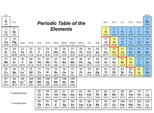 Periodic Table with Atomic Mass and Atomic Number
