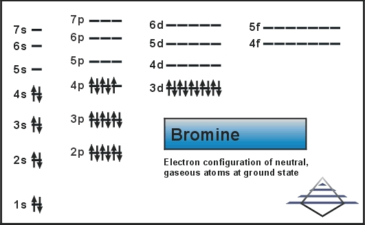 Bromine Ground-State Electron Configuration