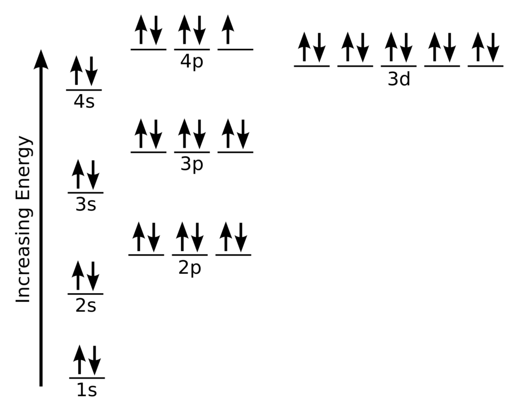 Bromine Orbital Diagram