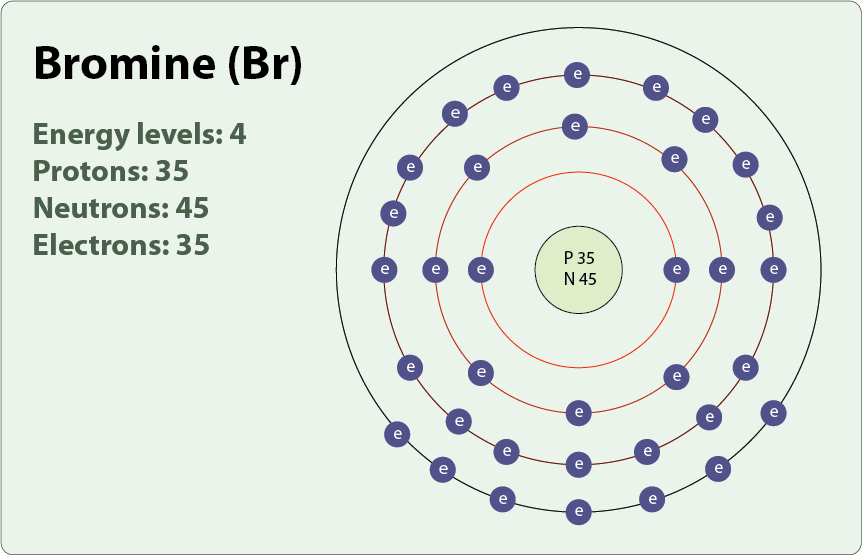 Bromine Valence Electrons