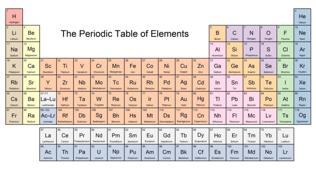 Periodic Table With Names And Atomic Mass