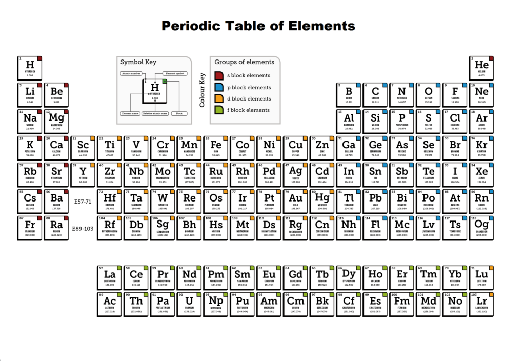 Periodic Table with Full Names of Elements