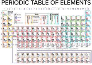 Periodic Table with Names PDF