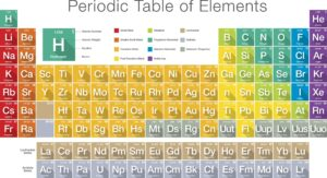 Periodic Tables with Names