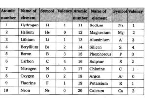 What are the 20 elements and their Symbols