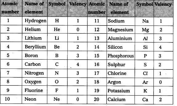 What are the 20 Elements and their Symbols?