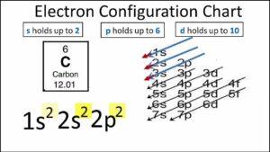 Carbon Electron Configuration