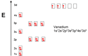 Electron Configuration For Vanadium Ion