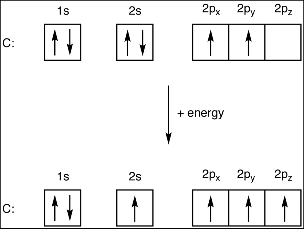 Electron Configuration of Carbon