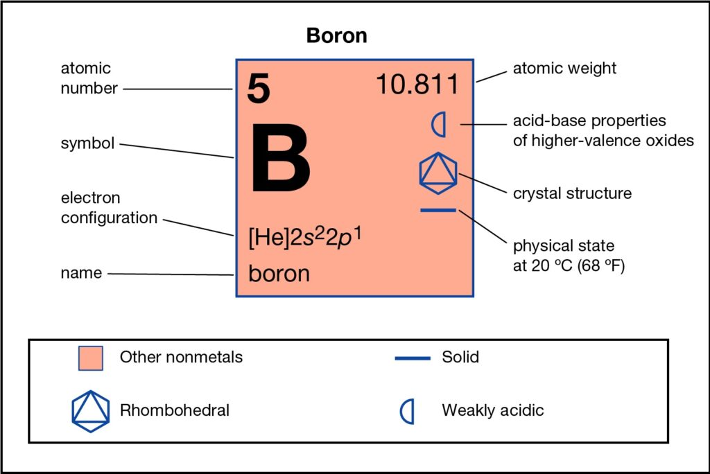 How Many Valence Electrons Does Boron Have