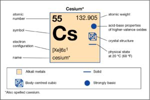How Many Valence Electrons Does Cesium Have