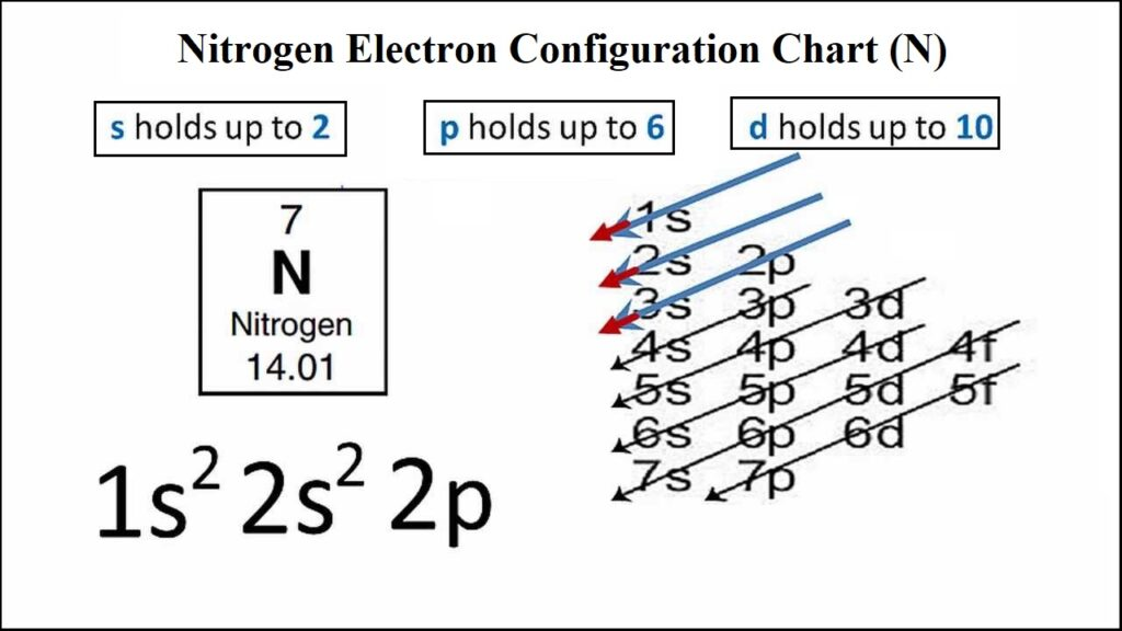 Nitrogen Electron Configuration