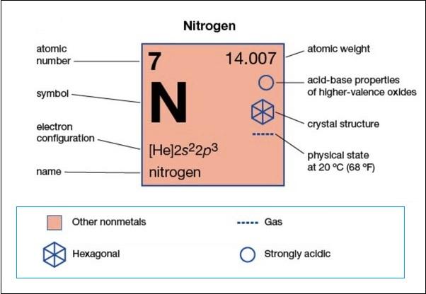 Nitrogen Number of Valence Electrons