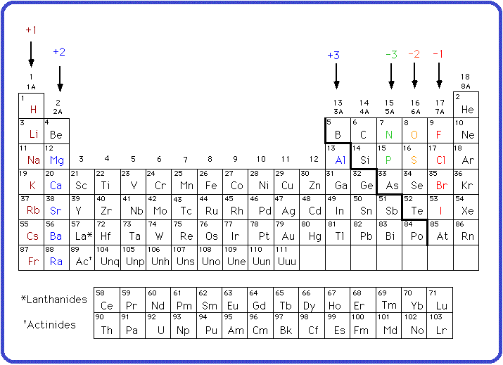 Periodic Table Charges of Elements