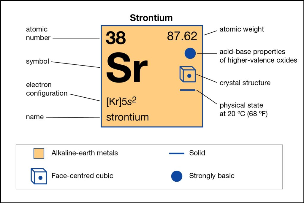 Strontium Number of Valence Electrons, Strontium Electron Configuration
