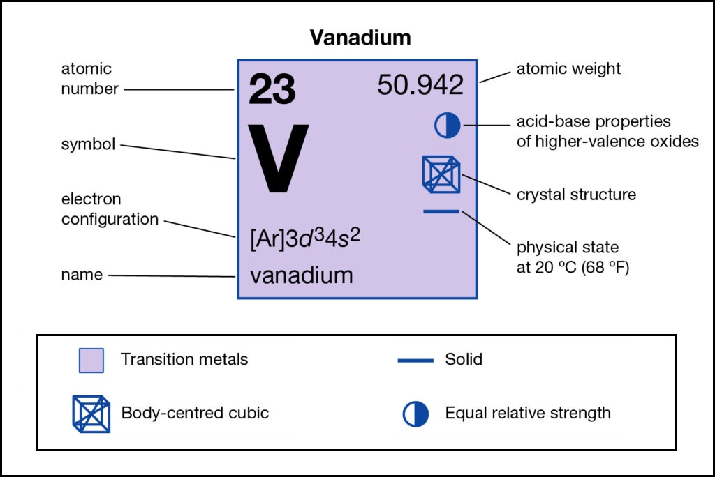 Vanadium Number of Valence Electrons