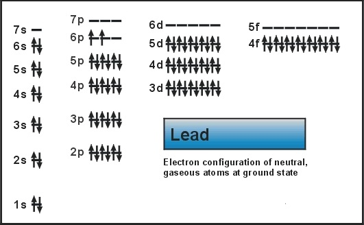 What Is The Electron Configuration of Lead